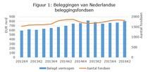 Positief rendement voor Nederlandse beleggingsinstellingen